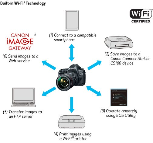Built-in Wi-Fi® Technology